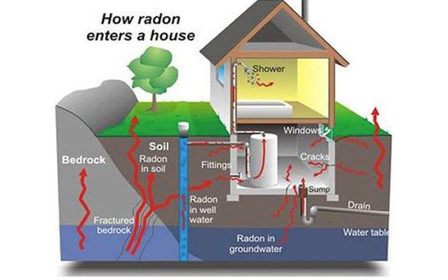 Radon Gas Inspection   Radon Gas Services Prince George
